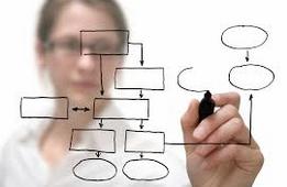 Assessments - Sales Process Improvement