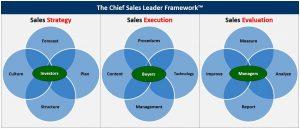 Chief Sales Leader™ Speakers - Framework