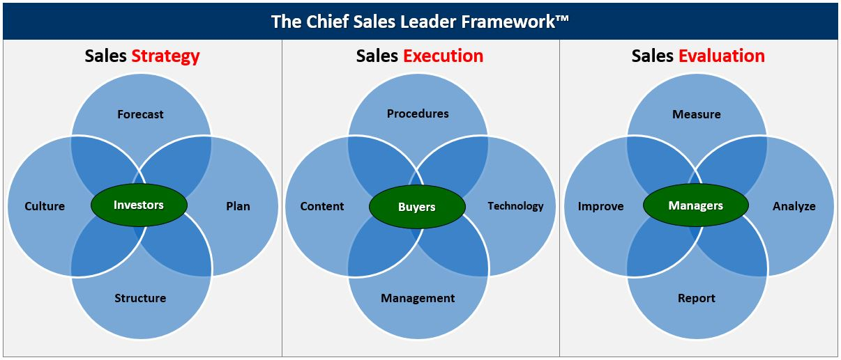 The Chief Sales Leader Framework Image