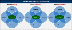 Consulting - Chief Sales Leader Framework™