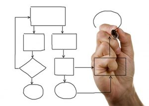 Consulting - Process Improvement