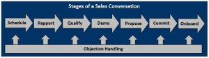 Cross-selling - Stages of a Sales Conversation