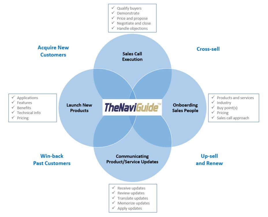 TheNaivGuide™ Tool