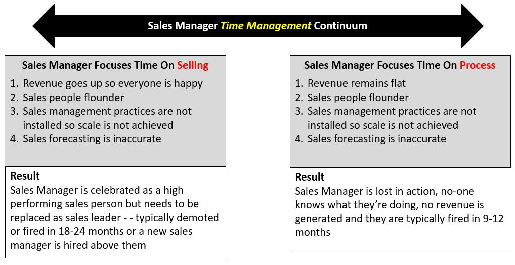 Time Management - Firing and Replacing Your Sales Manager